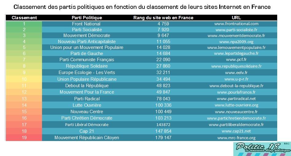 Classement des partis politiques en france politic 18 for Site francais